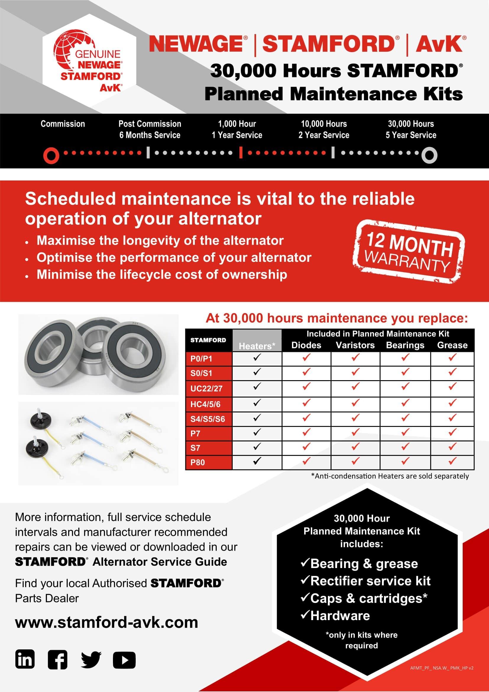 Kit de mantenimiento planificado 2020